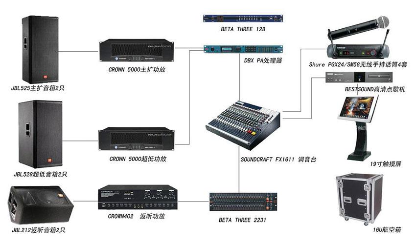 会议场所扩声系统