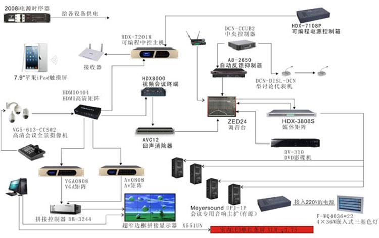会议室音视频系统